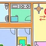 Phong thủy phòng bếp và 7 điều kiêng kỵ